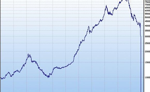 Финансовый кризис 2008 года в