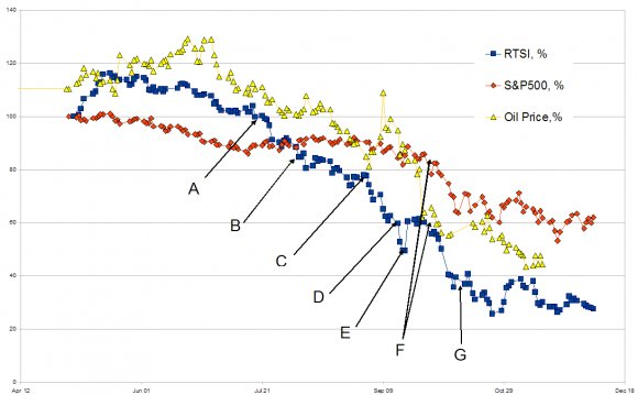 Индекс РТС в сравнении c S&P