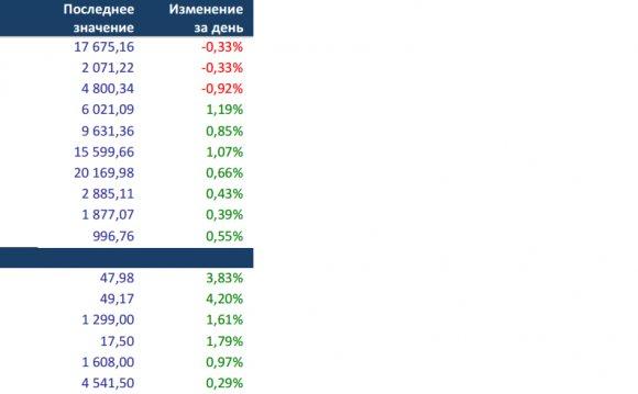 Фондовые биржи США завершили