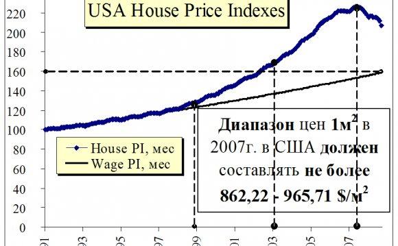 причины кризиса 2008-2009